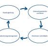 Der Prozess der Organisationsentwicklung (OE)