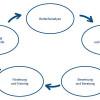 Der Prozess der Personalentwicklung (PE)